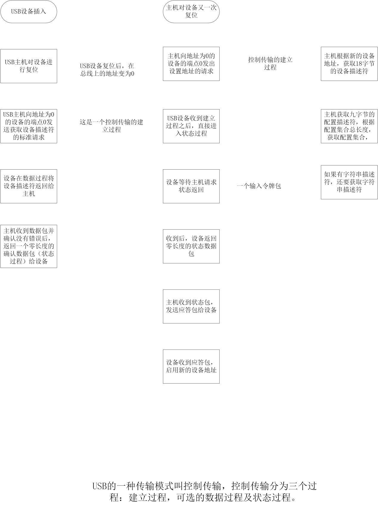USB枚举过程.png